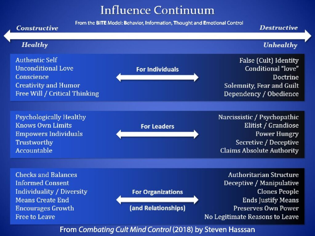 the influence continuum according to the BITE model