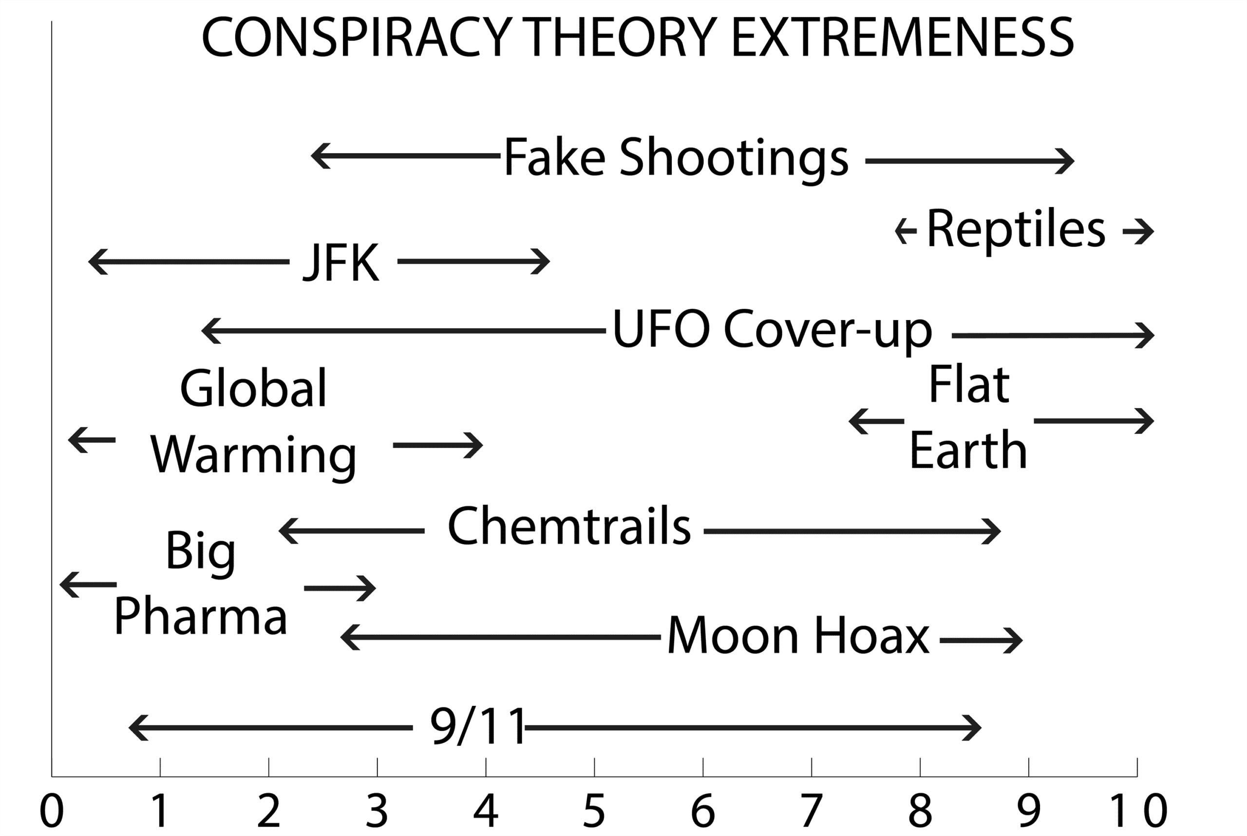 conspiracy theory extremeness