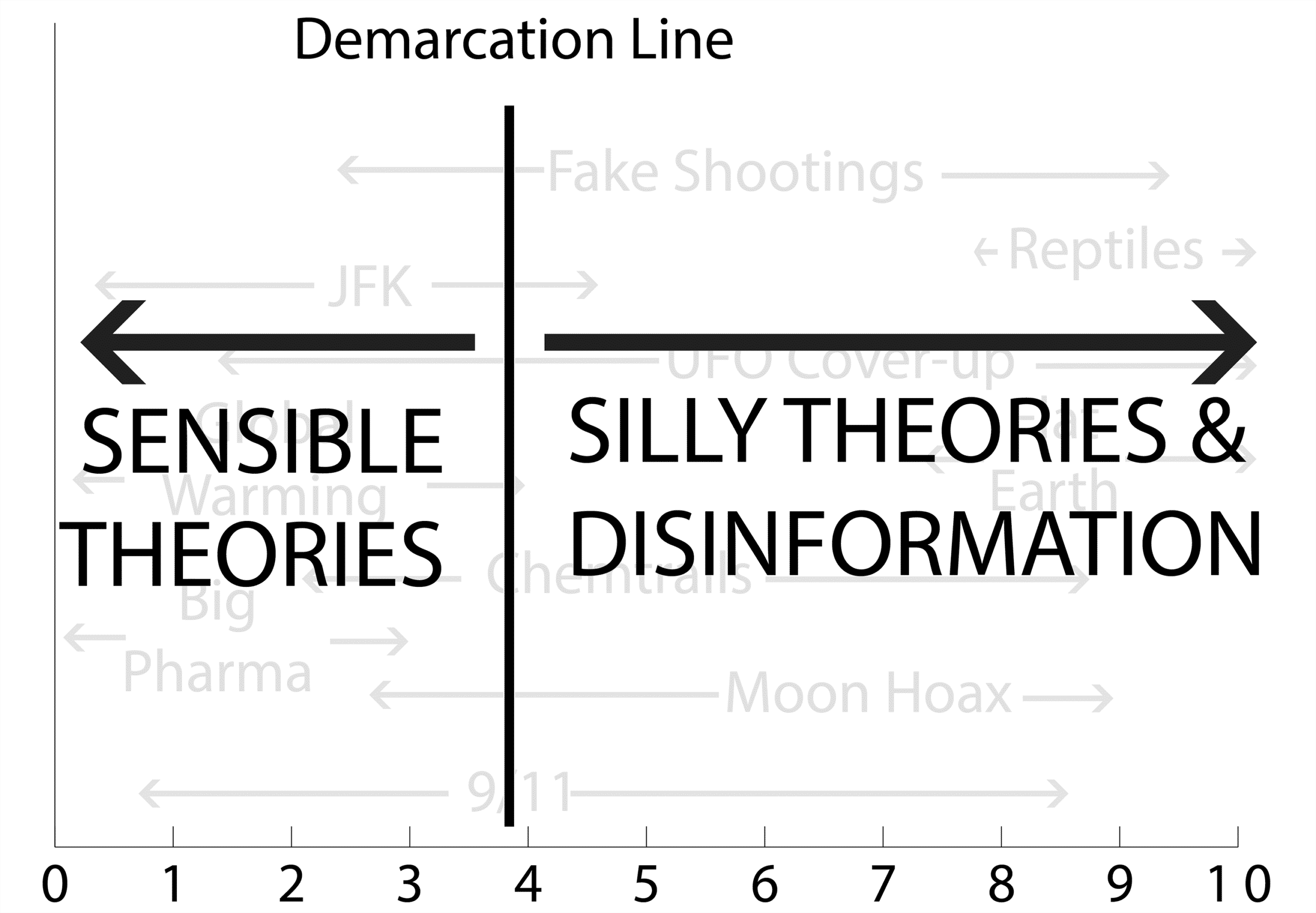 demarcation line between sensible theories and silly theories and disinformation